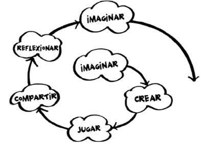 Espiral del pensamiento creativo de Resnick